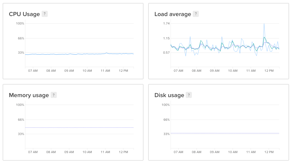Image showing a screenshot of some usage statistics of one of the VPS cloud instances.