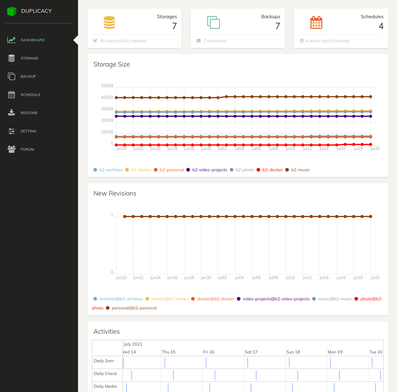 The Duplicacy dashboard showing several graphs of my backups